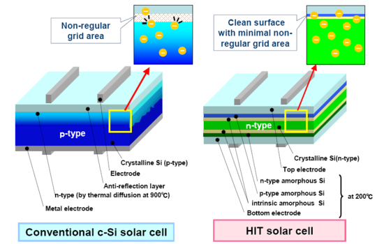 Hit 240hde4 230 Watt Solar Panel From Sanyo Electric